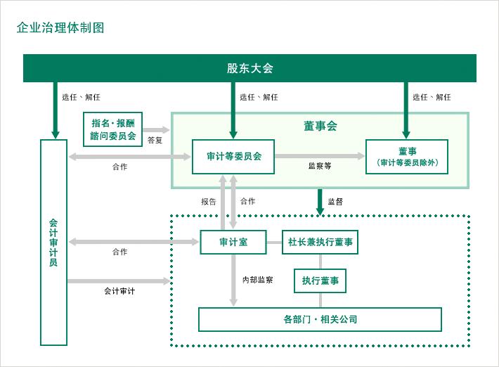 企业治理体制图