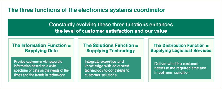 The three functions of the electronics systems coordinator