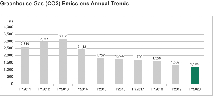 Greenhouse Gas (CO2) Emissions Annual Trends