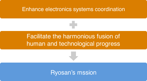 Enhance electronics systems coordination /Facilitate the harmonious fusion of human and technological progress/Ryosan's mssion