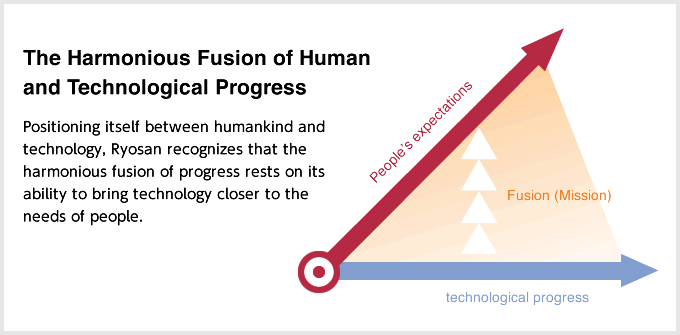 The Harmonious Fusion of Human and Technological Progress. Positioning itself between humankind and technology, Ryosan recognizes that the harmonious fusion of progress rests on its ability to bring technology closer to the needs of people.