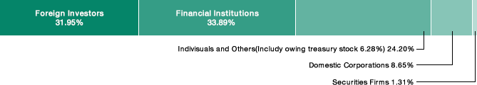 Graph showing the status of share distribution by shareholders