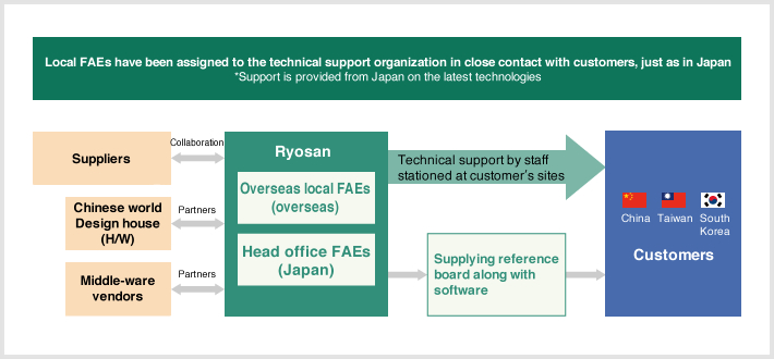 Local FAEs have been assigned, for the technical support organization in close contact with customers, just as in Japan
