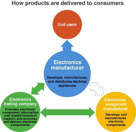 How products are delivered to consumers