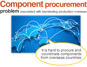 Component procurement problem associated with transferring production overseas
