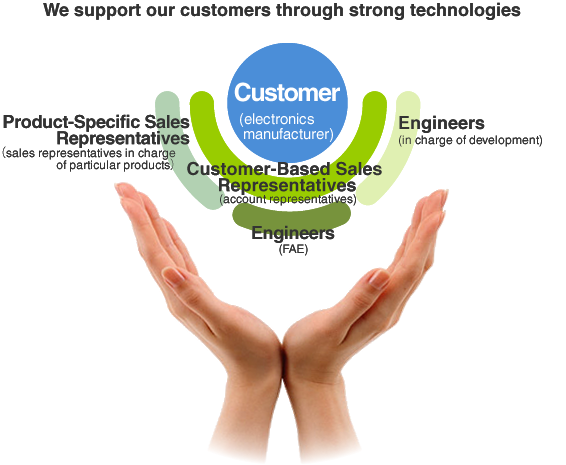 We support our customers through strong technologies.