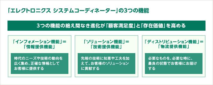 「エレクトロニクス システムコーディネーター」の3つの機能