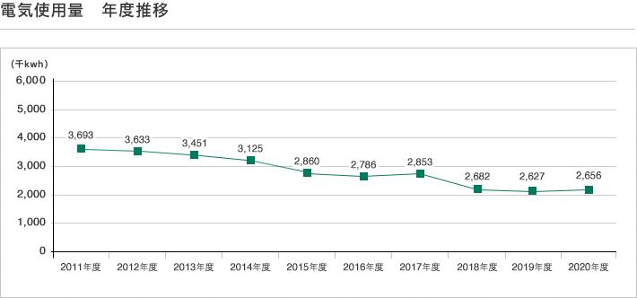 部門別 電力使用量 年度推移