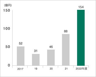 グラフ:営業利益