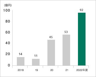 グラフ:当期純利益