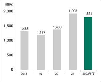 グラフ:総資産