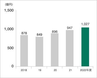 グラフ:純資産