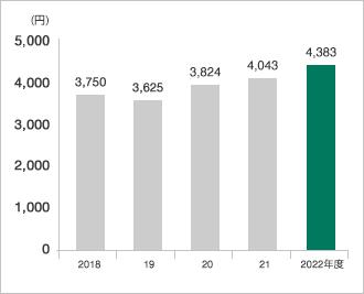 グラフ:1株当たり純資産