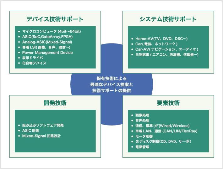 保有技術による最適なデバイス提案と技術サポートの提供