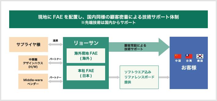 現地にFAEを配置し、国内同様の顧客密着による技術サポート体制
